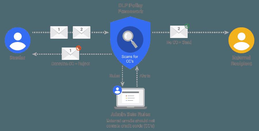 System DLP – efektywne zabezpieczenie danych
